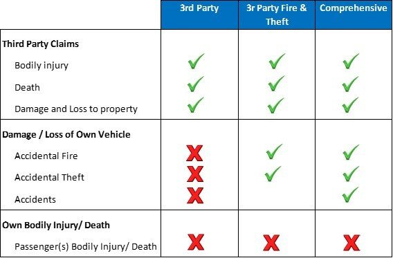 Types of Motor Insurance Plans and Coverage