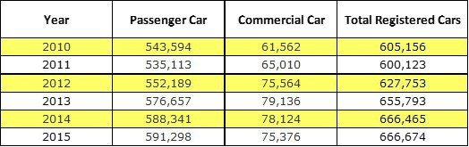 Total number of cars registered in Malaysia from 2010-2015