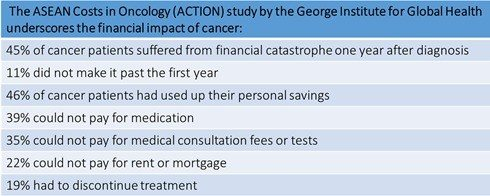 Financial impact of treatment cost for cancer as studied by the George Institute for Global Health.