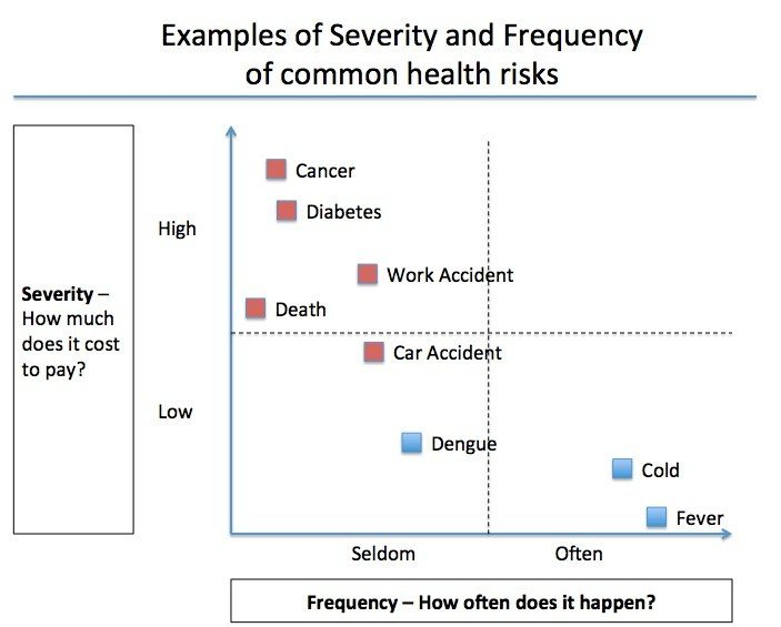 Examples of Severity and Frequency of common health risks